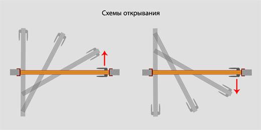 Роторный механизм для межкомнатных дверей