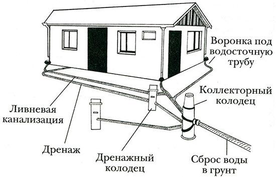 Правильная планировка садового участка