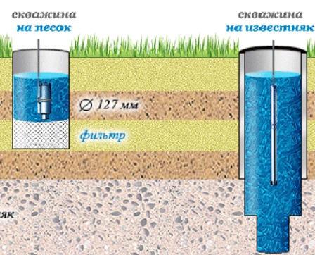 Скважина для воды в частном доме